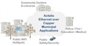 Actelis Municipal Applications Intro Graphic