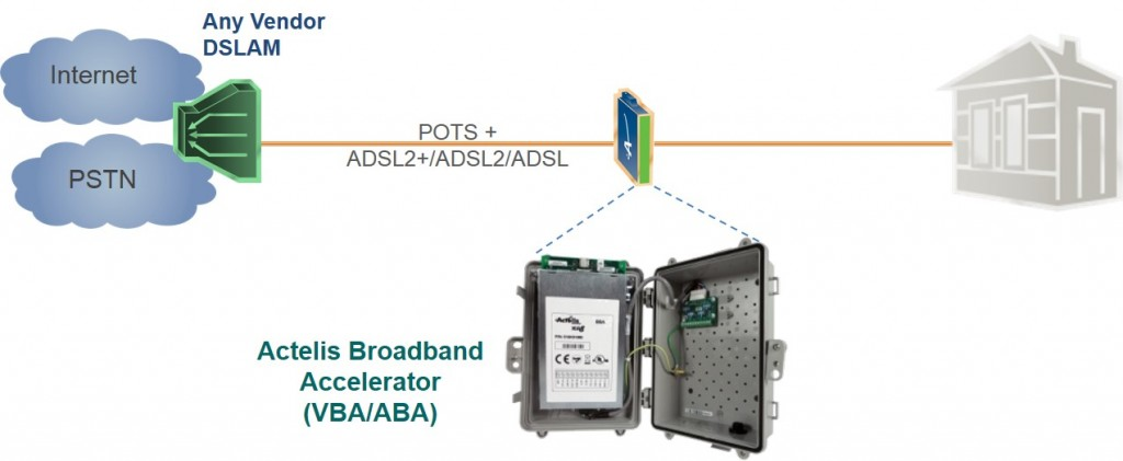 Residential BB Solution Diagram