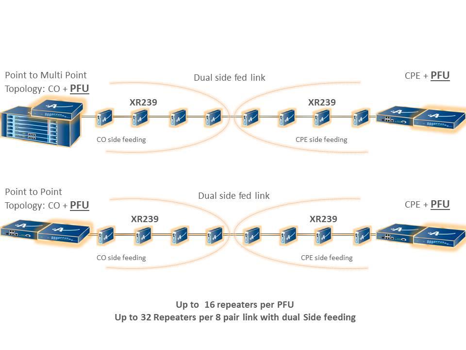 repeater dual feeding