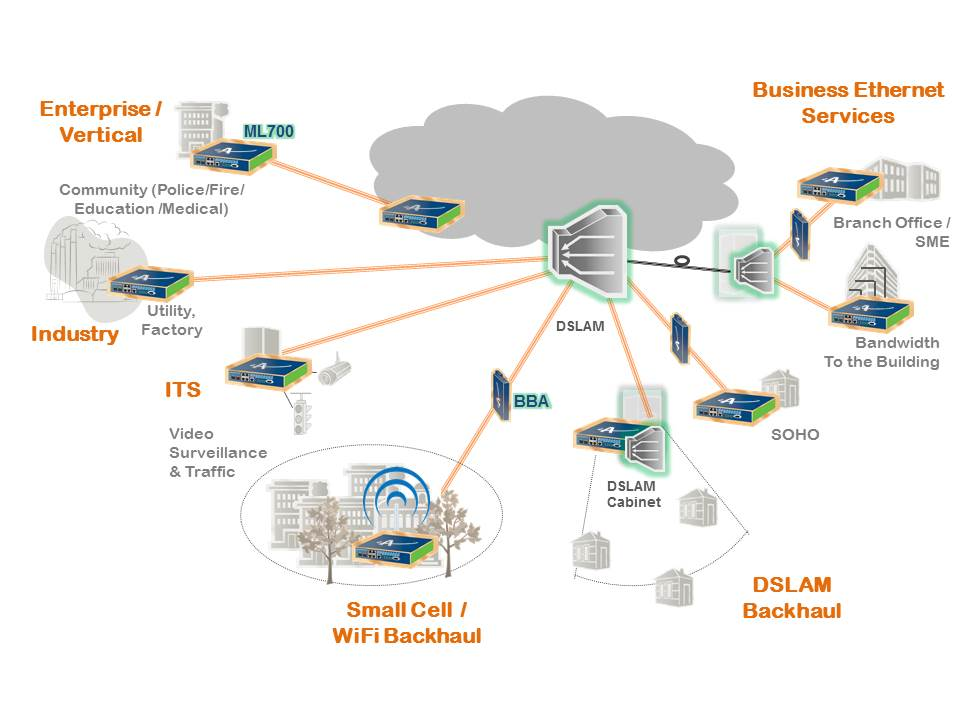 Ml700 Applications Actelis Networks