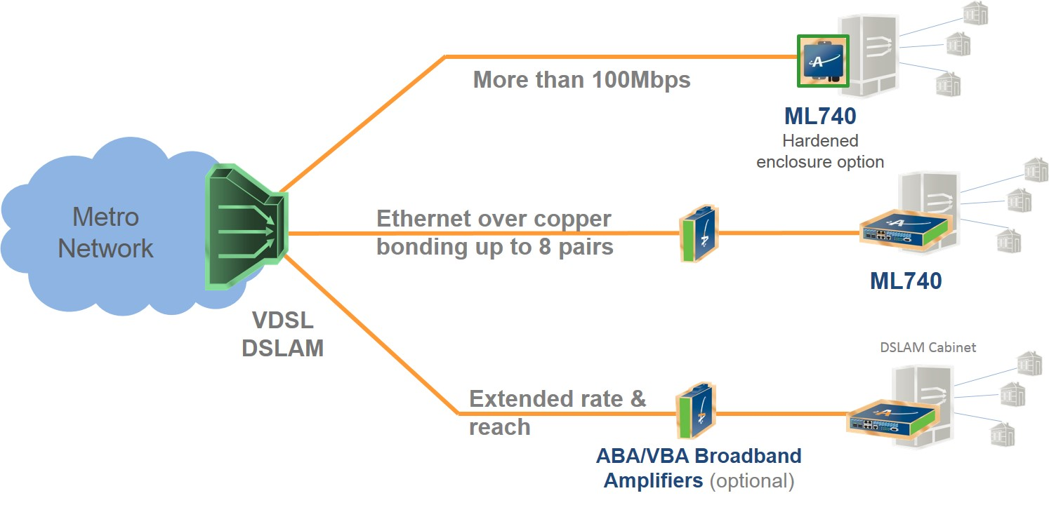 Asymmetric DSLAM Backhaul Solutions Graphic