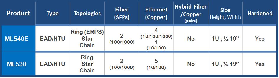 Actelis ML530 EADs/NTUs  (Symmetric , Fiber)