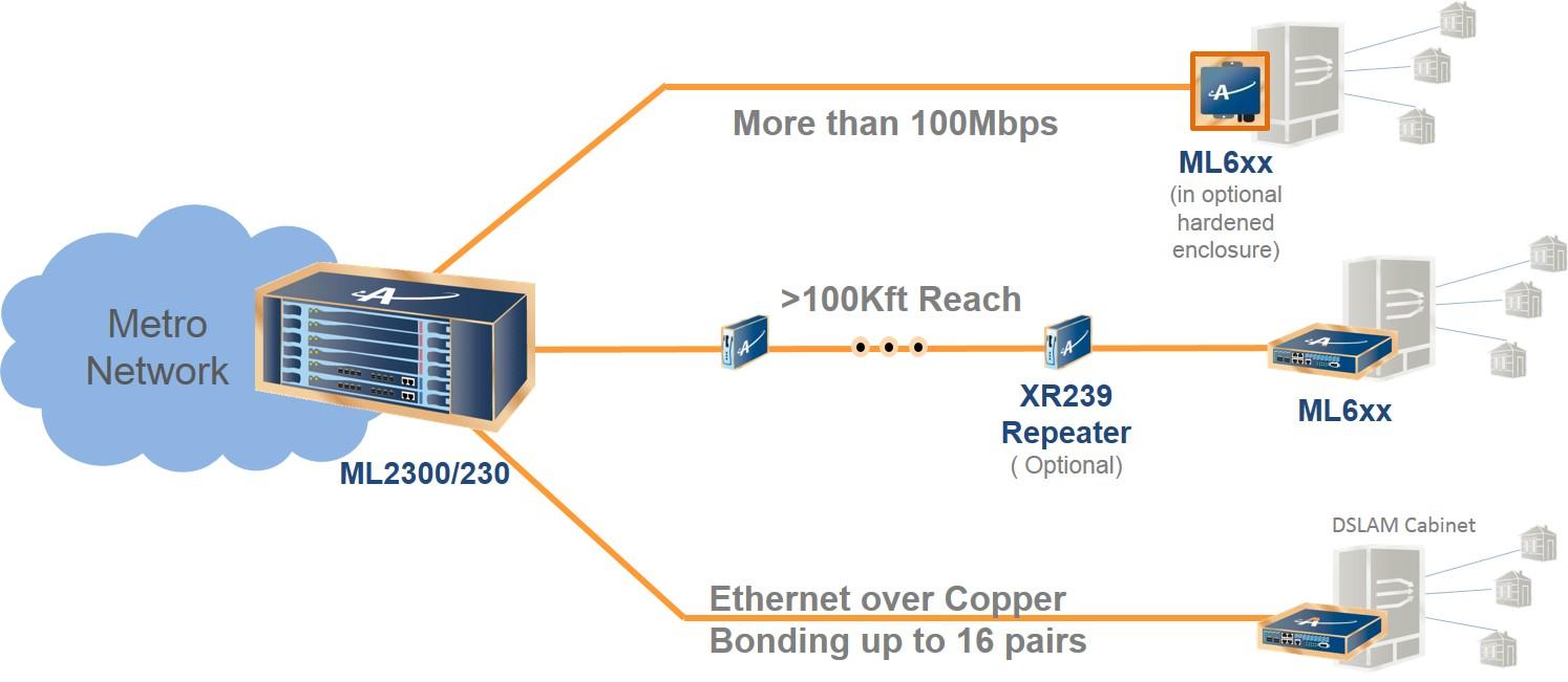 Symmetric DSLAM Backhaul Solutions Graphic