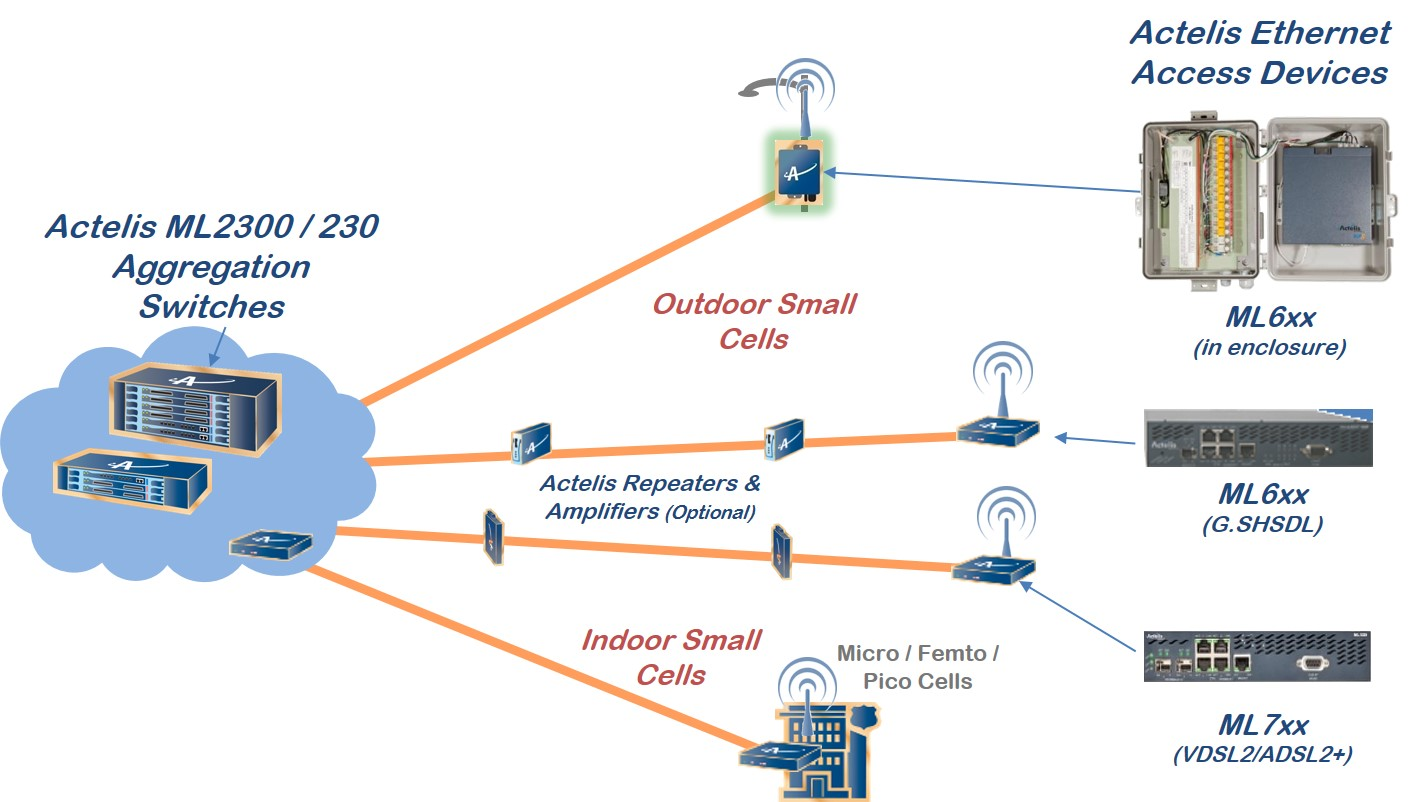 Small Cell Backhaul Solutions Actelis Networks