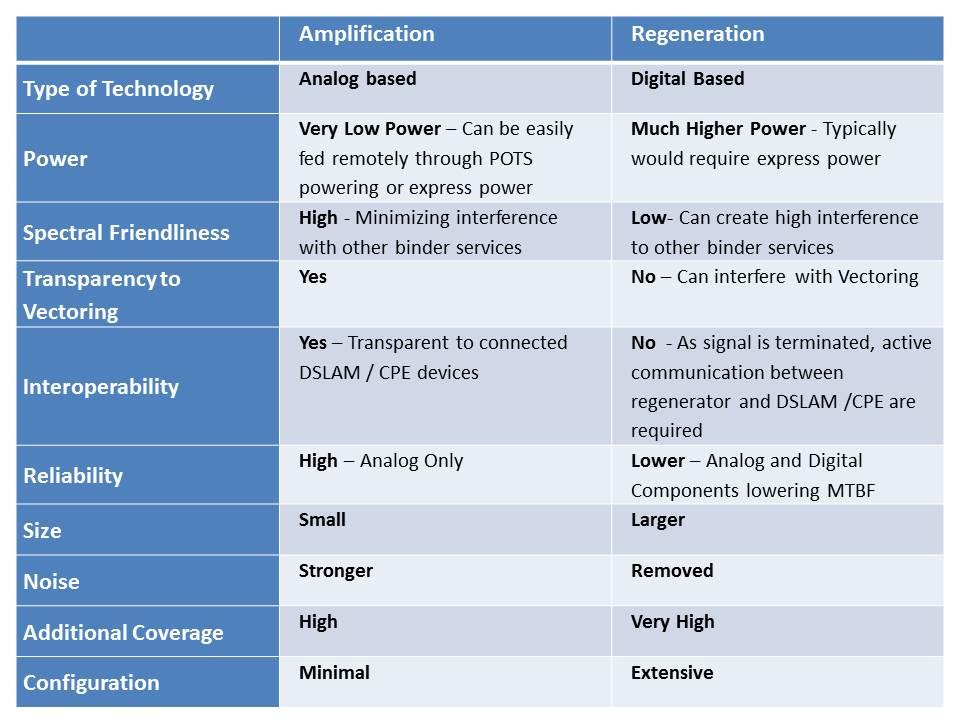 Amplificatopn vs. Regeneration Table_1