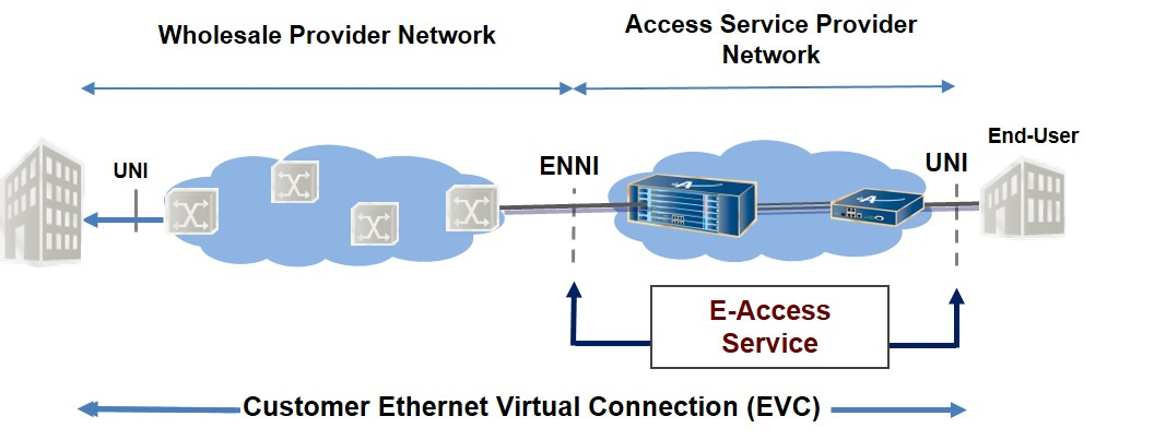 Carrier Ethernet 2.0 - Actelis Networks