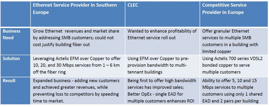 Our Business Ethernet Customers