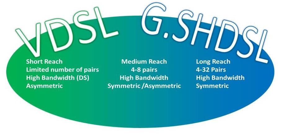 VDSL and G.SHDSL