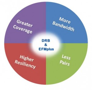 DRB Advantages