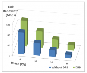 DRB performance (example)