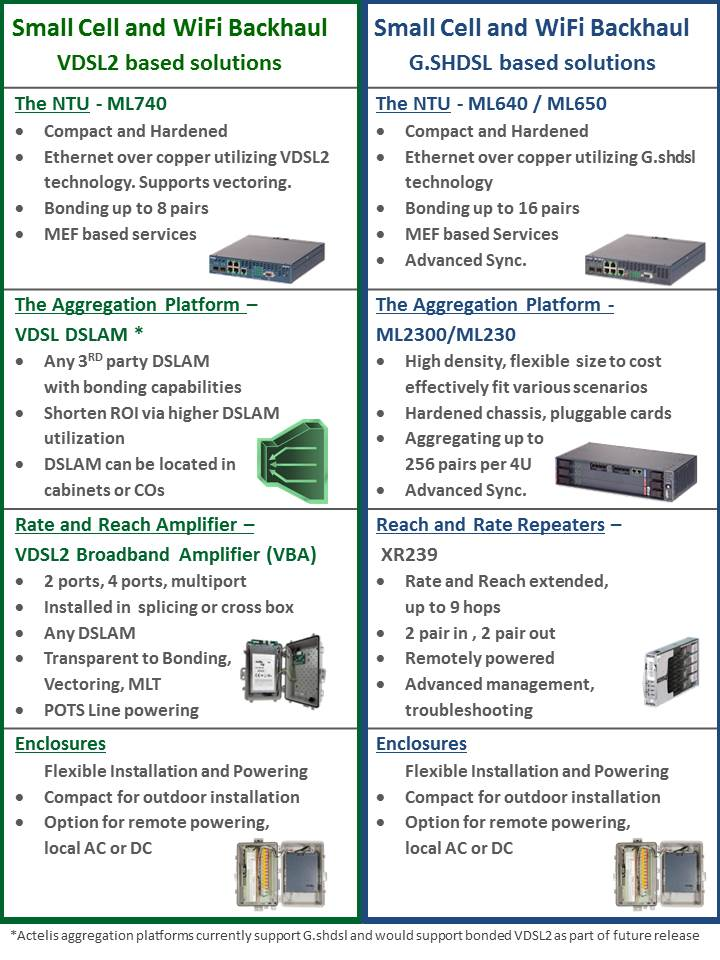 Small Cell and WiFi Backhaul Portfolio