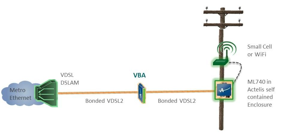 VBA small cell and wIFI