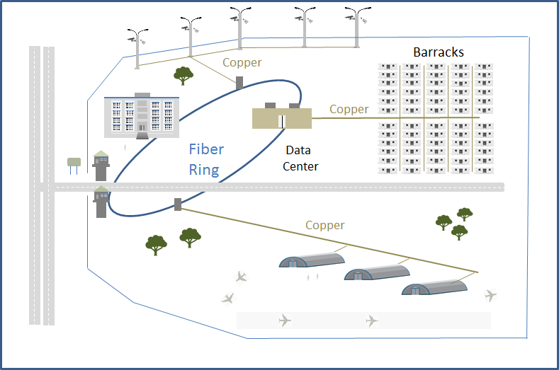 Military Applications - Hybrid connectivity
