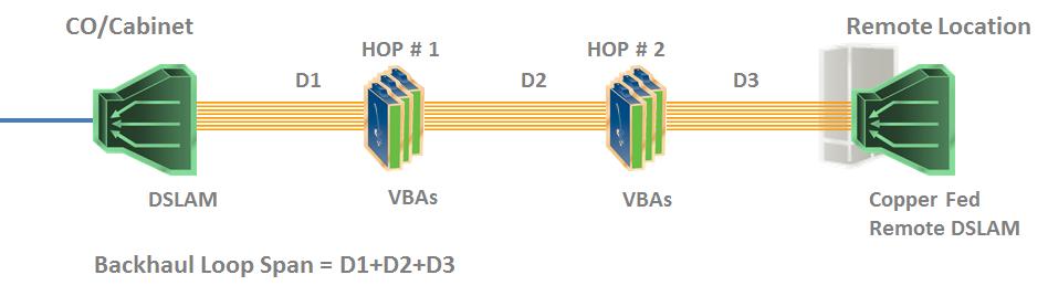 Remote DSLAM cascade